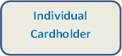 Image that says Individual Cardholder