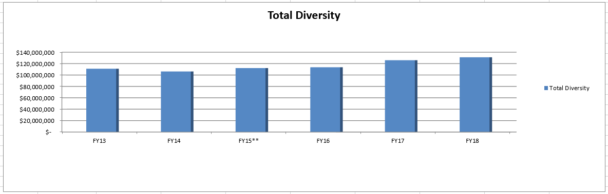 Total Diversity Supplier Spend by Fiscal Year