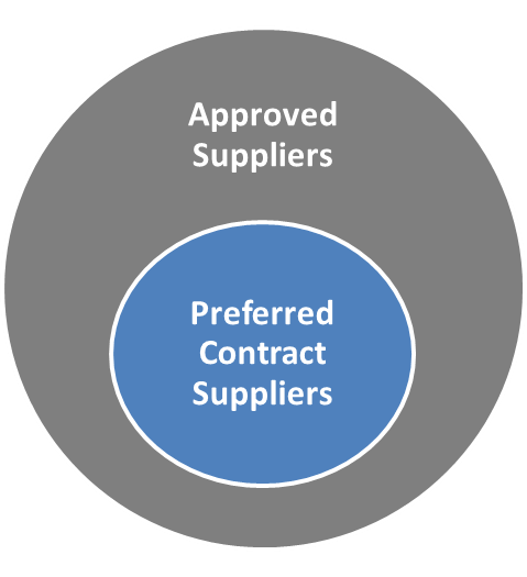 Preferred Contract Suppliers and Approved Suppliers
