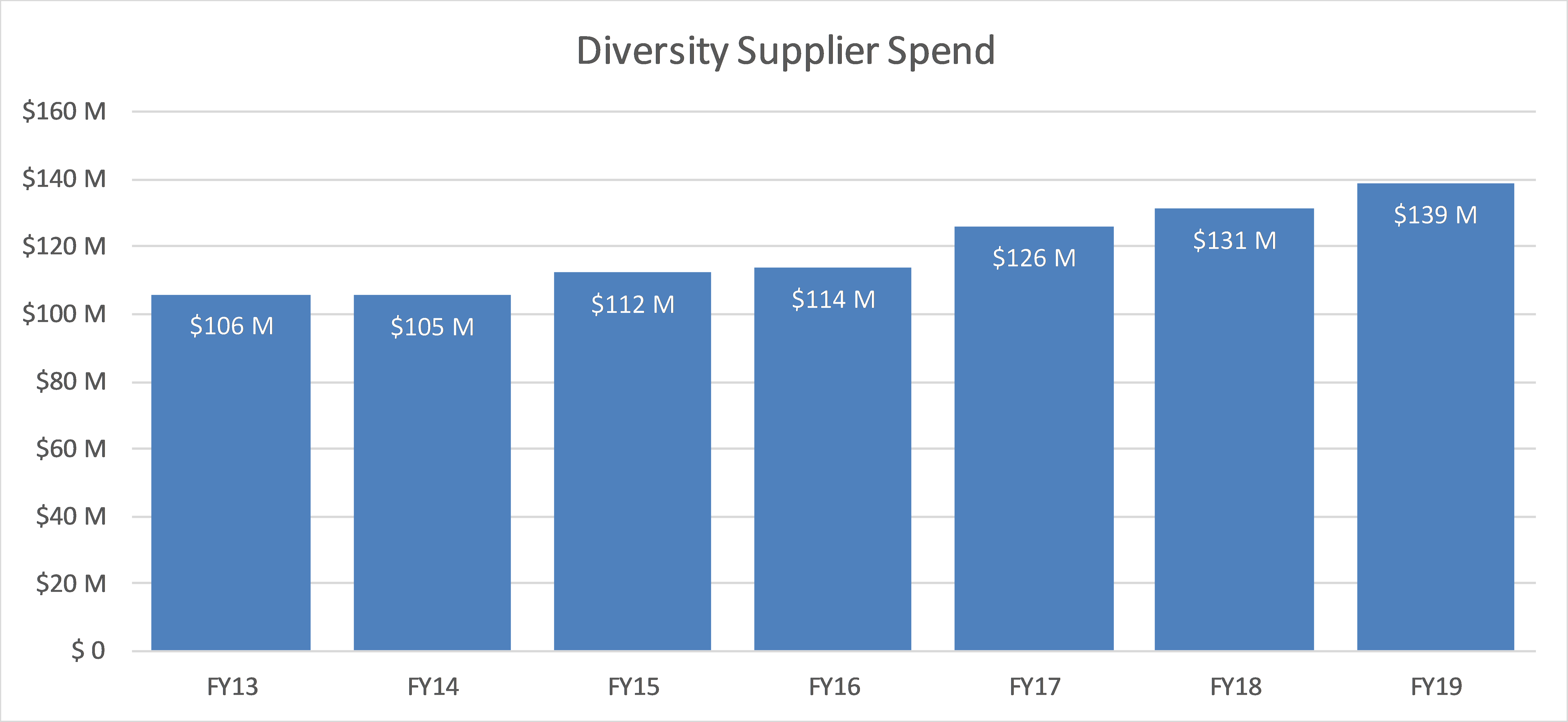 Graph of UPenn's Total Diversity Spend over time